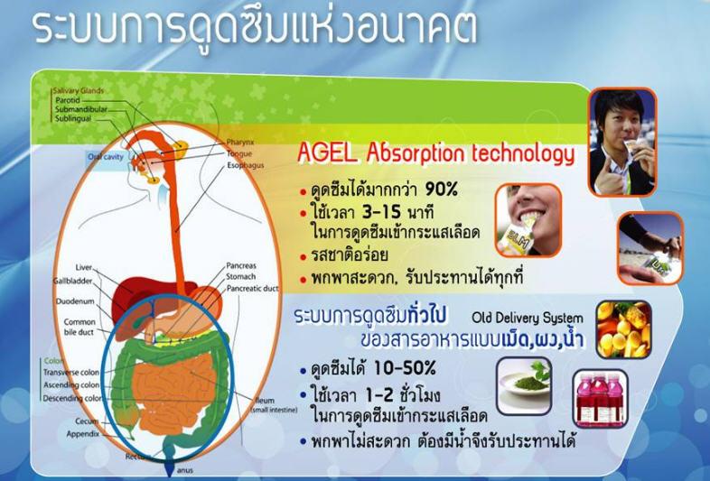 Agel-absorption
